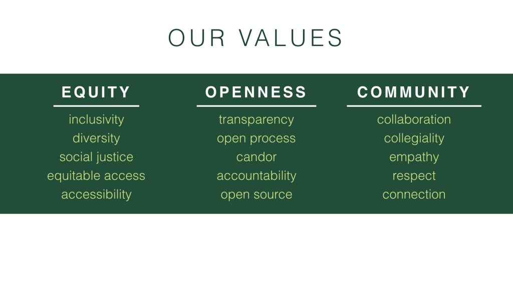 Top down list of CAL values