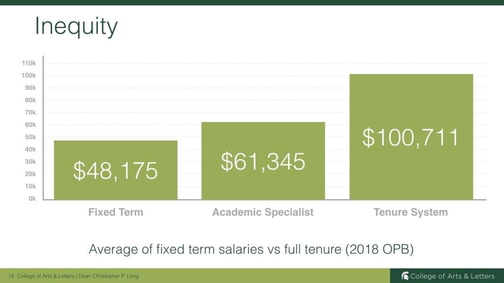 Graphs of fixed term salaries versus full tenure professors