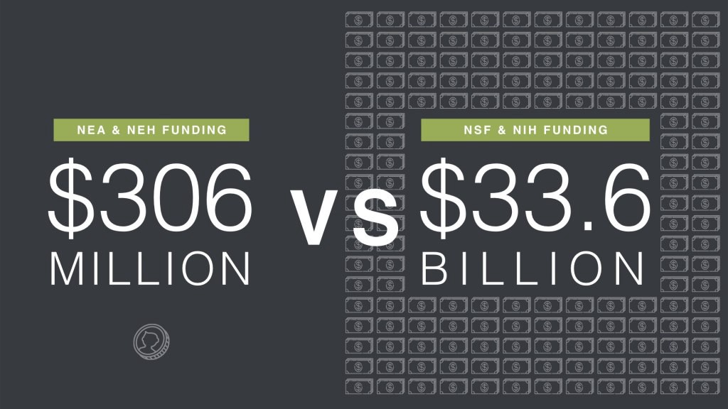 graphic of how much funding STEM research gets in comparison to the liberal arts
