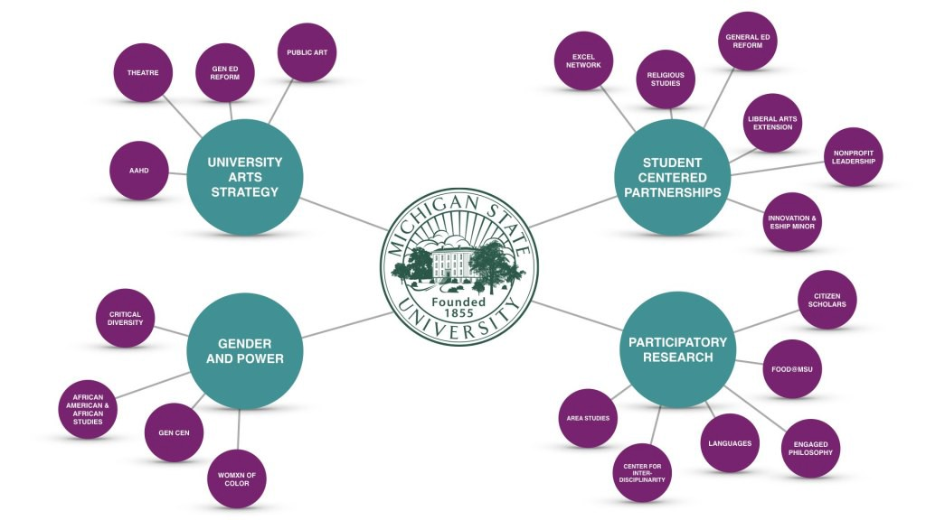 Chart showing the different subsections of the MSU Arts Strategy