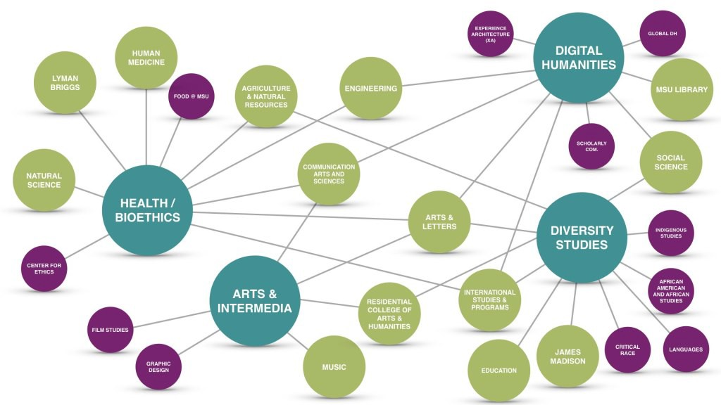 interconnected graphic of the current strengths of the College