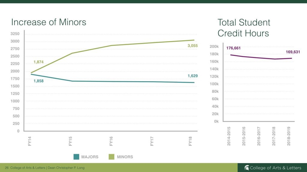 Graph comparing the increase in minors vs. the decrease of majors with the total student credit hours