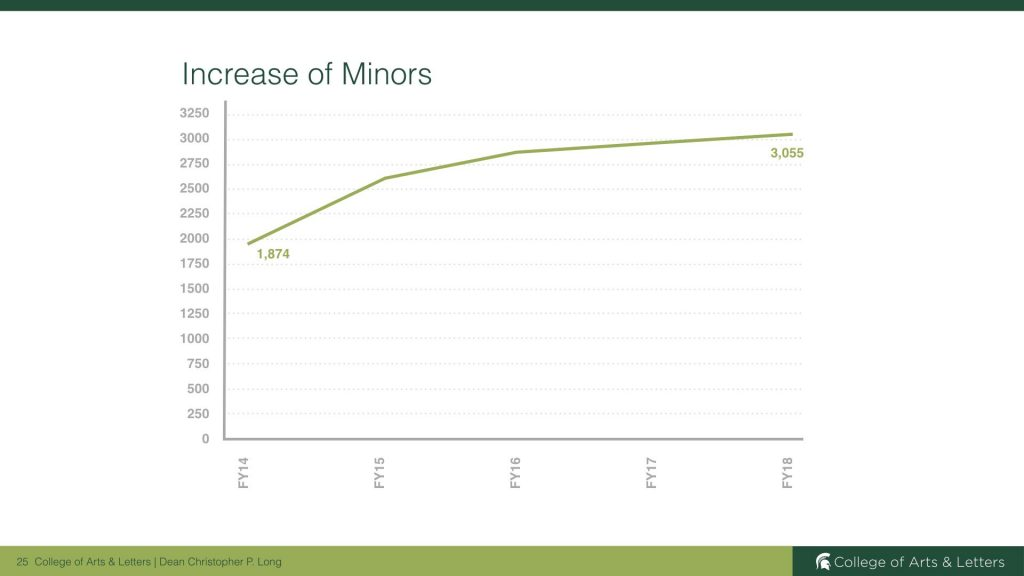 graph showing the increase in minors at MSU