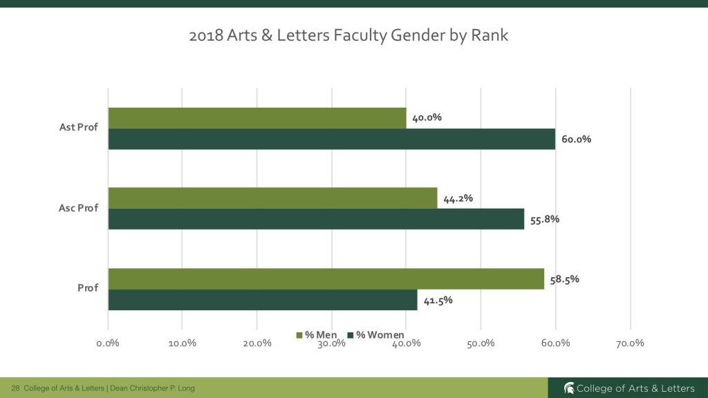 table that indicates the College's faculty gender by rank