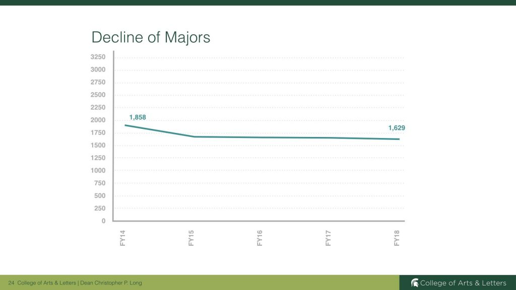 Graph showing the decline of majors at MSU