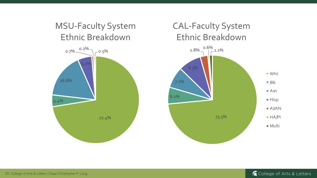 two graphs that showcase the MSU faculty ethnic breakdown in comparison to the College's ethnic breakdown