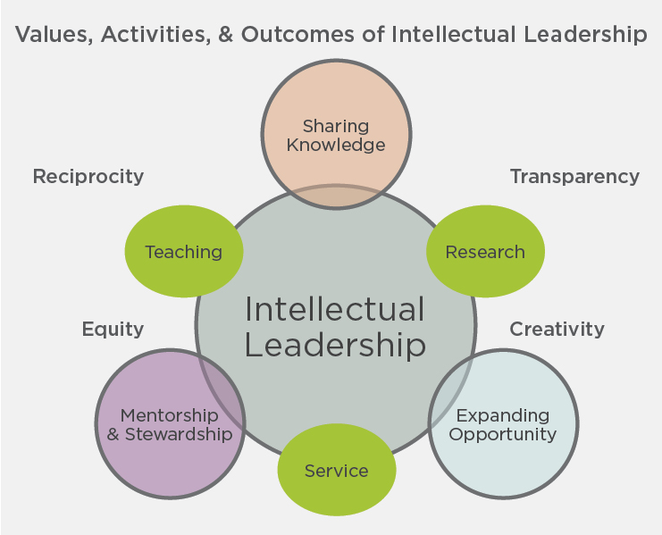 Graphic relating values, mentorship, sharing knowledge and more in academia