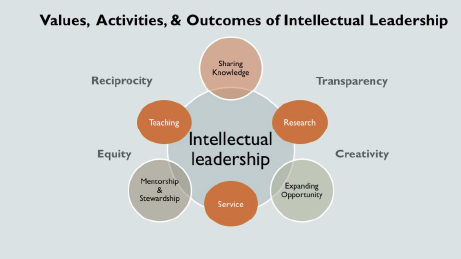 Venn diagram of the College's values, activities & outcomes of intellectual leadership