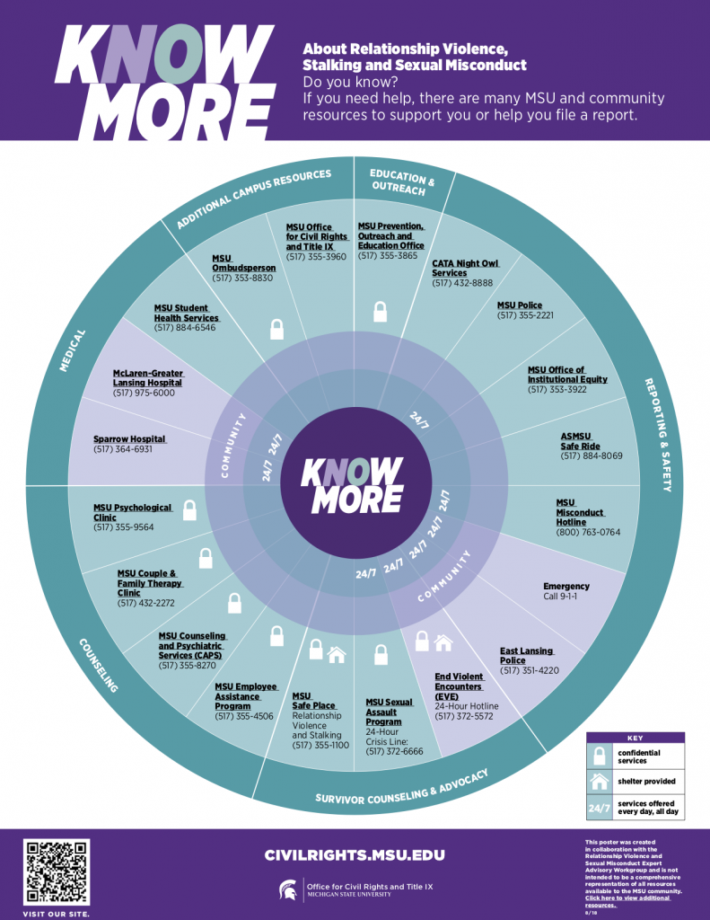 """Know More"" graphic showing information about relationship violence, stalking, and sexual misconduct"