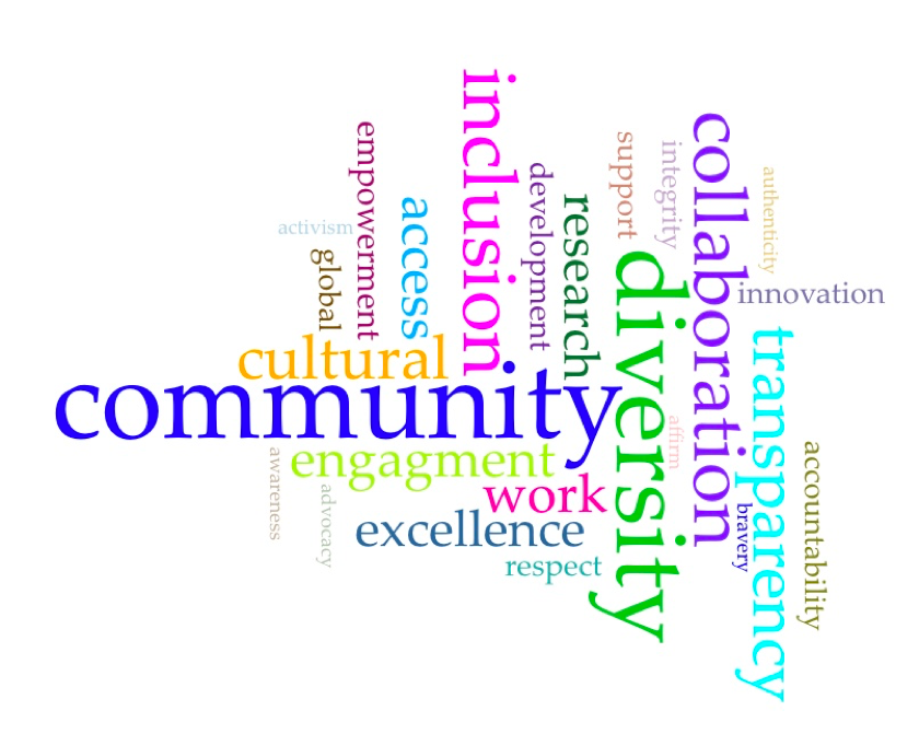 Word cloud consisting of words related to values in higher education